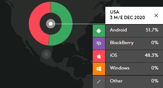 US market shares by smartphones OS type