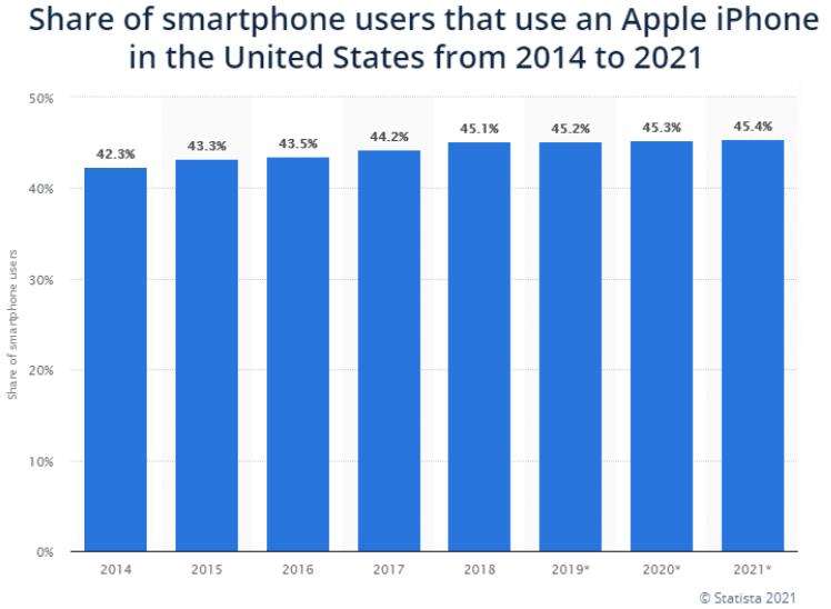 Evolution of Smartphone market shares 2014 to 2021